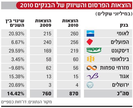 הוצאות הפרסום והשיווק של הבנקים 2010